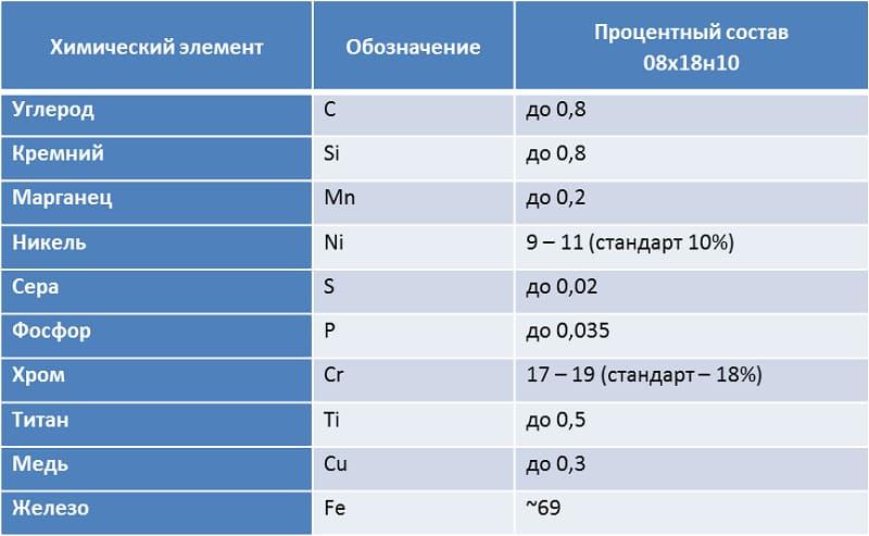 Сталь aisi 321 характеристики и аналоги - moy-instrument.ru - обзор инструмента и техники