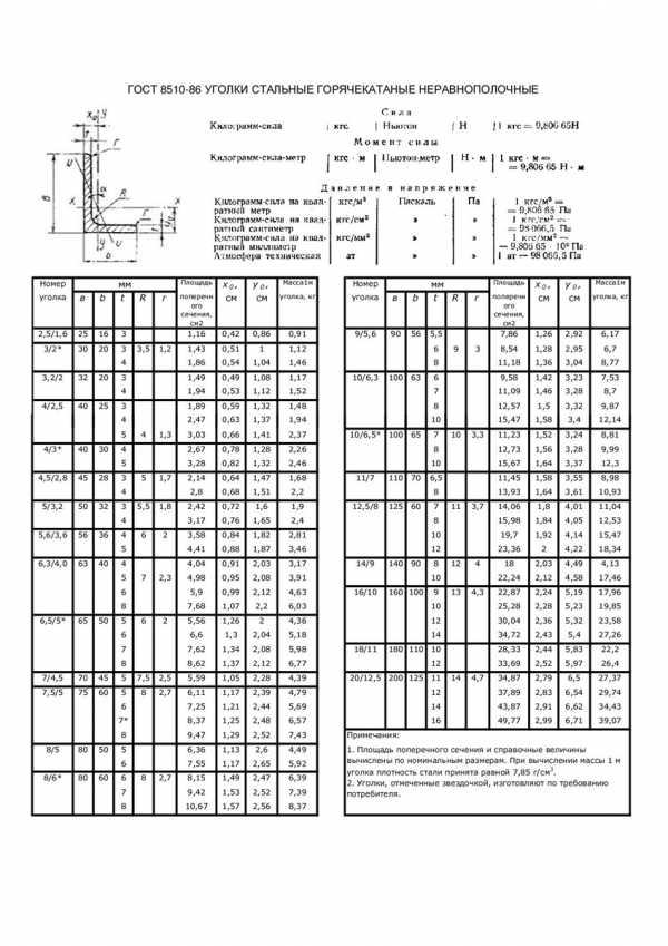 Гост 8509-93: уголки стальные горячекатаные равнополочные. сортамент