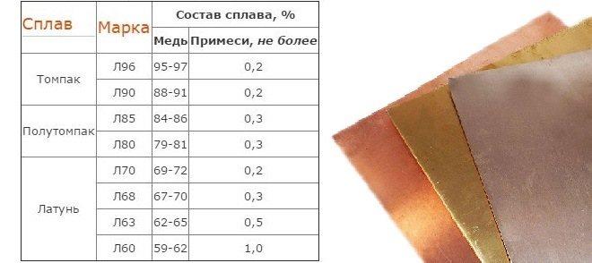 Латунь: состав, цвет, плотность и другие характеристики сплава