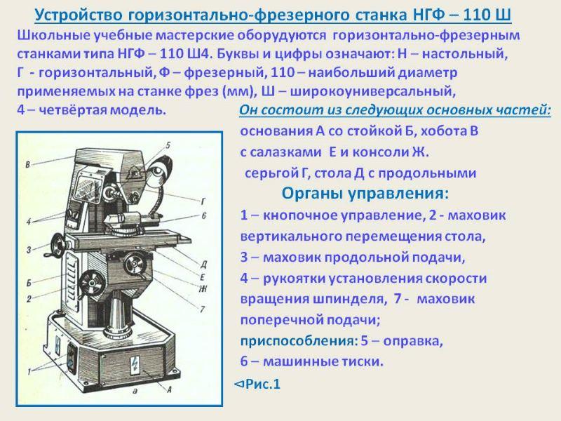 Фрезерный станок: настольный для домашней мастерской, промышленные, цена