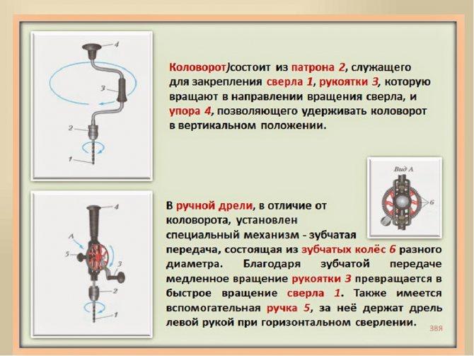Коловорот ручной — назначение, устройство, принцип работы