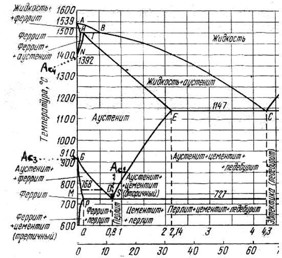 Характеристики и расшифровка стали 45. где применяется? технические характеристики углеродистой стали 45