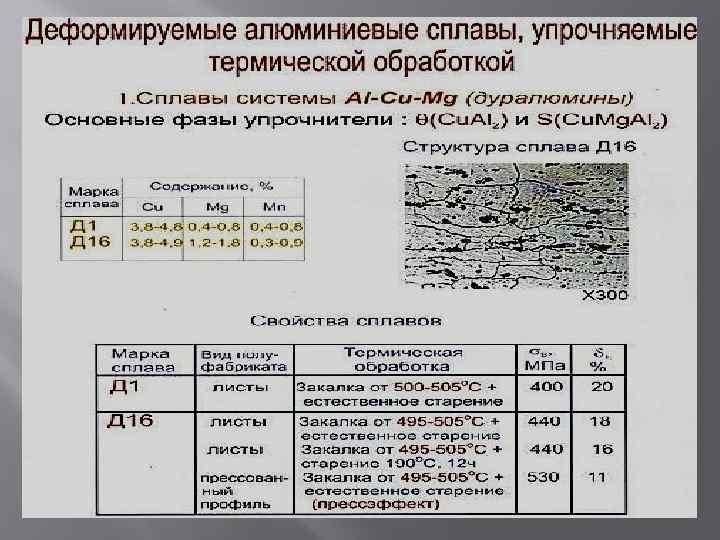 Алюминиевые сплавы: классификация и обозначение
