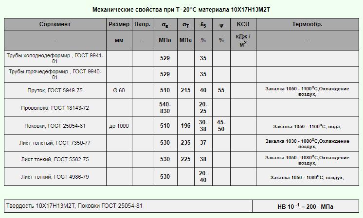 Нержавеющая сталь 08х 18н 10т: характеристики, приминение, аналоги