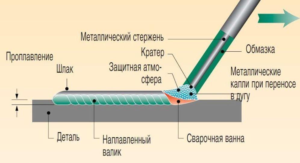 Сварка инвертором тонкого металла