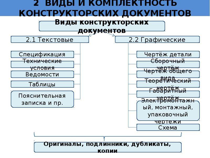 Электронная техническая документация