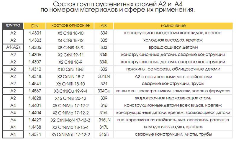 Стали 12х18н10т и 08х18н10т - cравнение аналогов, характеристики