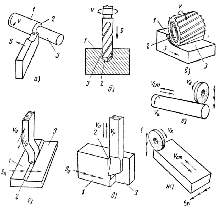 Металлорежущие станки: классификация, виды и таблица