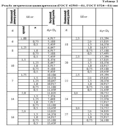 Дюймовая резьба: таблица размеров, шаг, обозначения, гост и маркировки