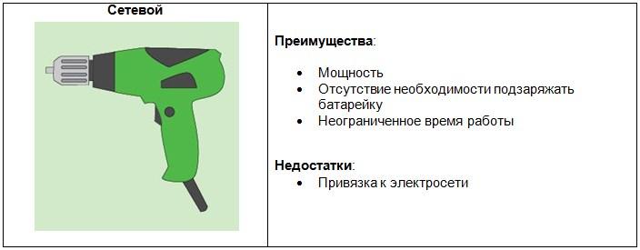 Как выбрать лучшую дрель-шуруповерт + рейтинг моделей для дома   ichip.ru