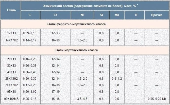 Основные свойства стали 12х18н10т: состав нержавеющего сплава, его характеристики и сфера применения