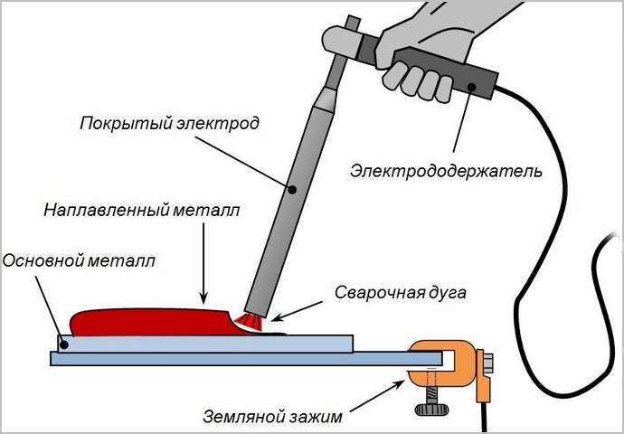 С чего начать учиться варить электросваркой