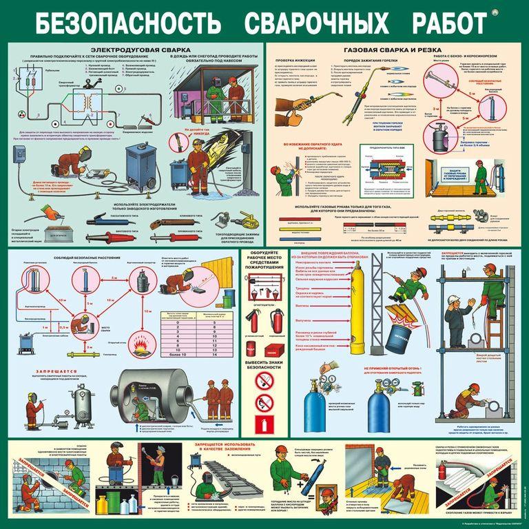 Техника безопасности при сварочных работах: правила и меры при проведении сварки