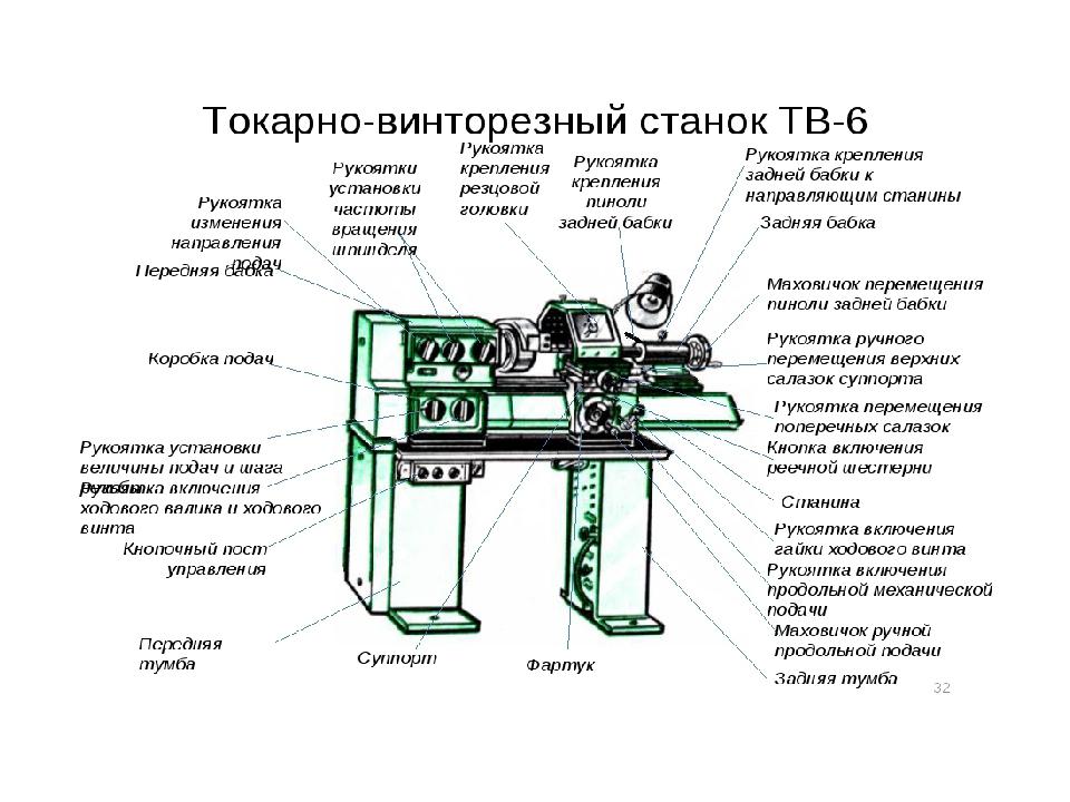 Токарный станок тв-16: технические характеристики, обзор
