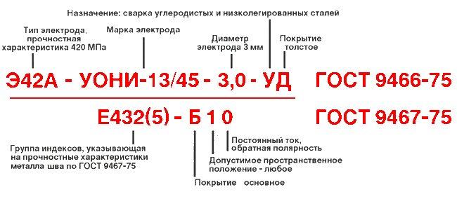 Электроды типа э42: что это такое и как использовать?