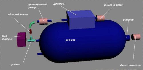 Ресивер для компрессора. точный расчёт и подбор | проинструмент
