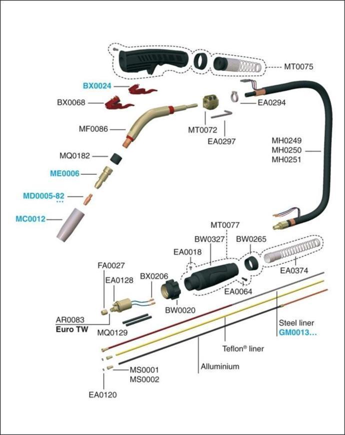 Подача проволоки: виды механизмов для полуавтоматов, принцип действия – расходники и комплектующие на svarka.guru