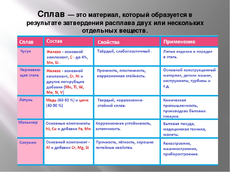 Латунь - состав, характеристики, марки сплава