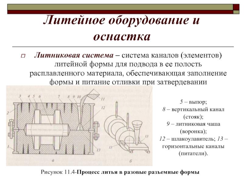 Литниковая система назначение, структура, классификация