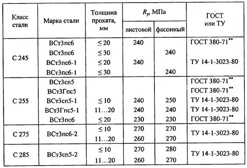 Категорийность металлопроката низколегированных сталей гост 19281-89