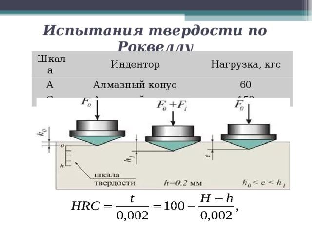 Методы измерения твердости металлов