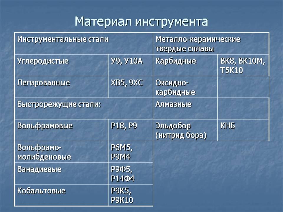 Стали углеродистые. марки, свойства и их применение