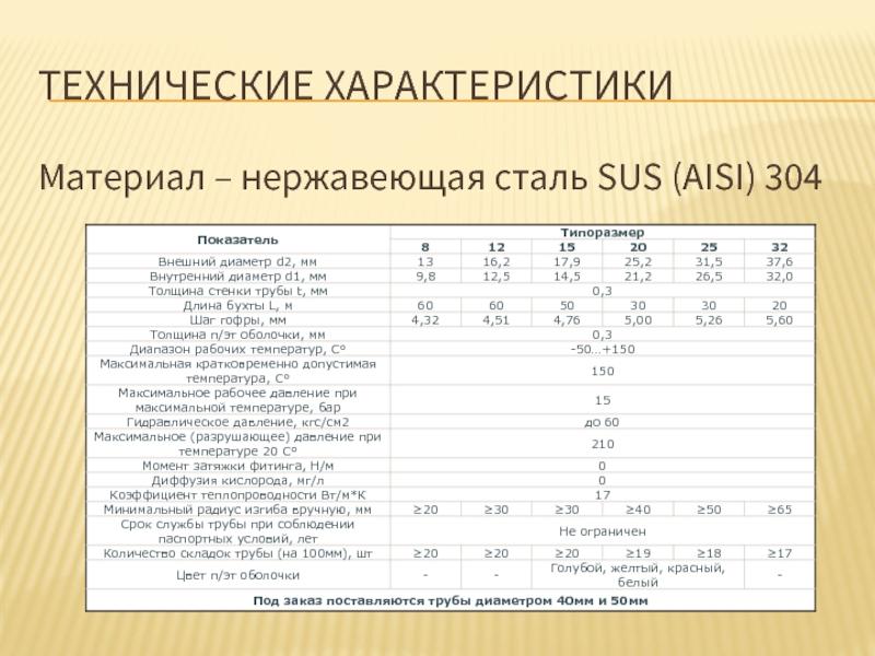 Стандарт нержавеющей стали aisi 430 - baltinox