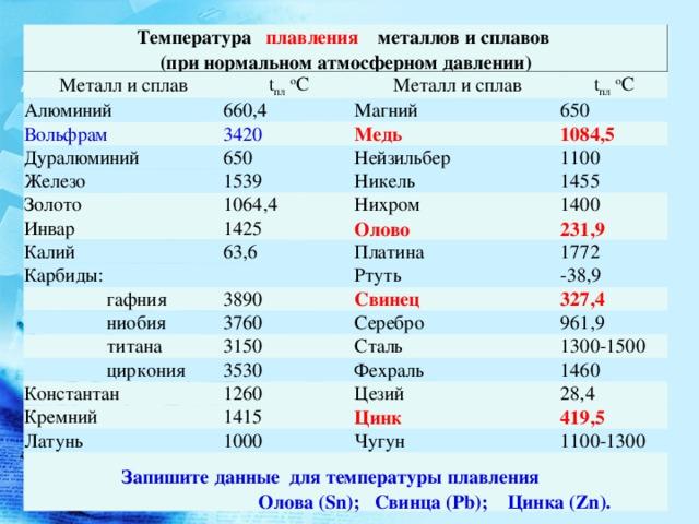 Медь   справочник пестициды.ru