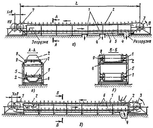 Назначение и принцип устройства скребковых конвейеров