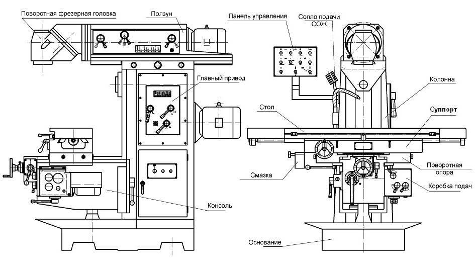 Чпу фрезерный станок по дереву: описание, конструкция, схемы