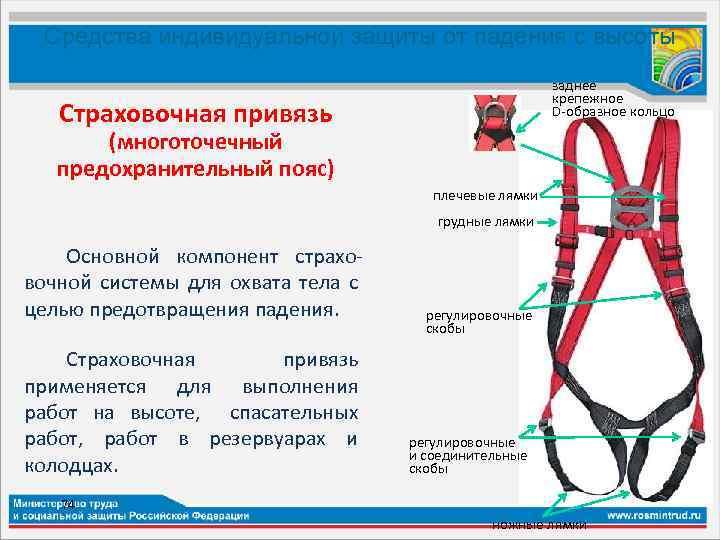 Cтраховочное оборудование - основа безопасности при работе на высоте