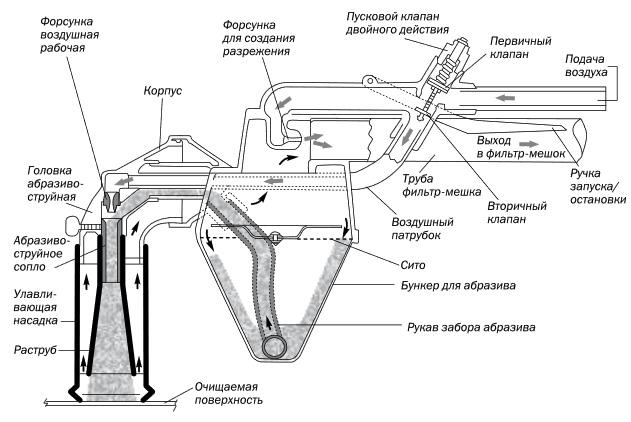 Сопла для пескоструя: керамическое сопло вентури и другие виды для пескоструйных аппаратов. как сделать наконечник своими руками из стали?