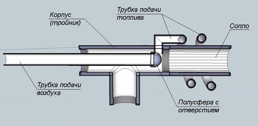 Горелка на отработке (отработанном масле) своими руками: обзор конструкций и реализация