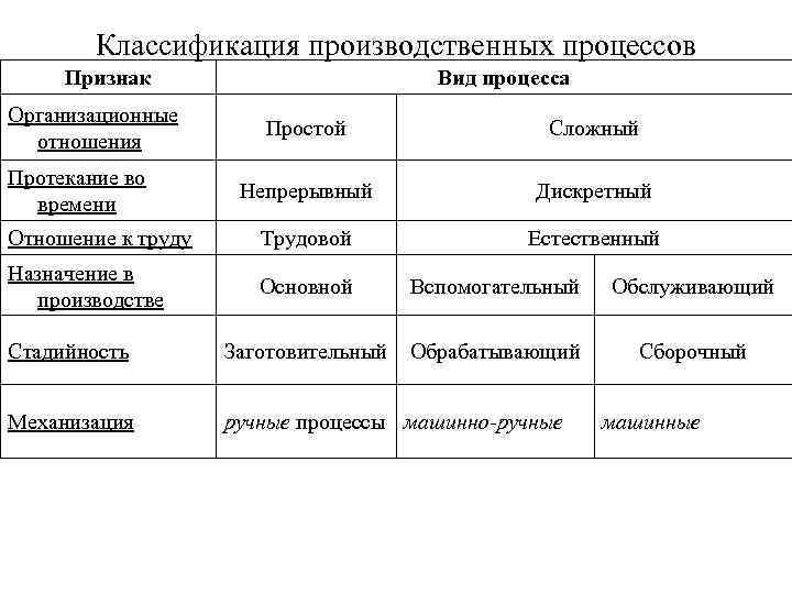 Классификация производственных процессов предприятия