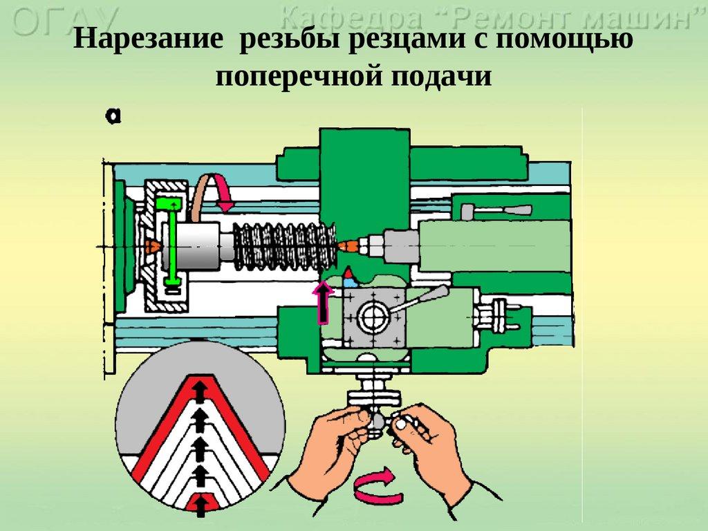 Нарезание резьбы резцом на токарном станке как это сделать метчиком, плашкой, видео