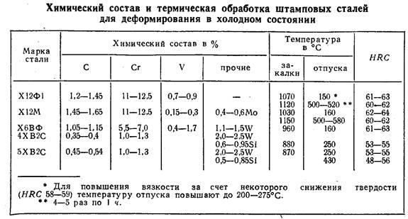 Сталь хвг характеристики применение термообработка