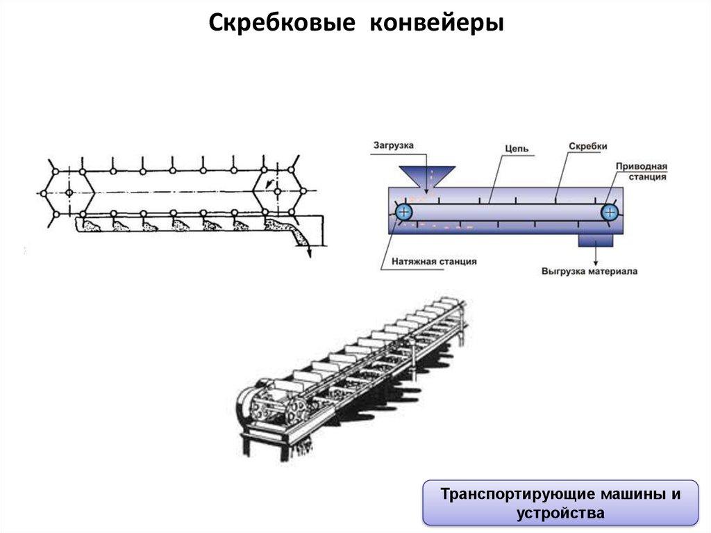 Выбор конвейеров для разных типов производств